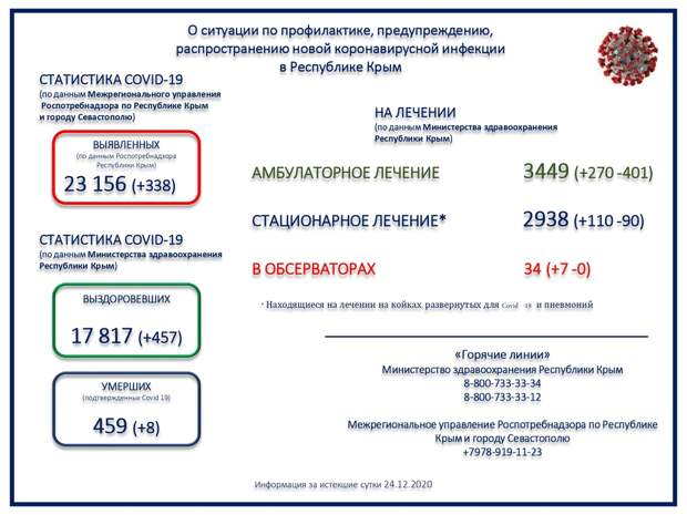 В Крыму скончались ещё 8 пациентов с коронавирусом