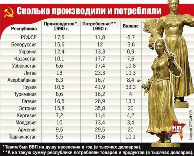Кто кого кормил в СССР и кто больше проиграл от его развала