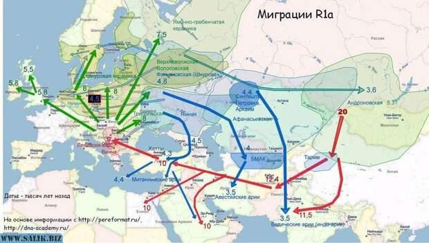 Арийский круг по континенту, у стрелок на карте проставлены цифры - тысяч лет назад.