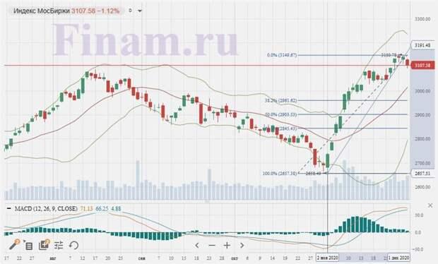 Сегодня можно надеяться на позитивный старт торгов в России