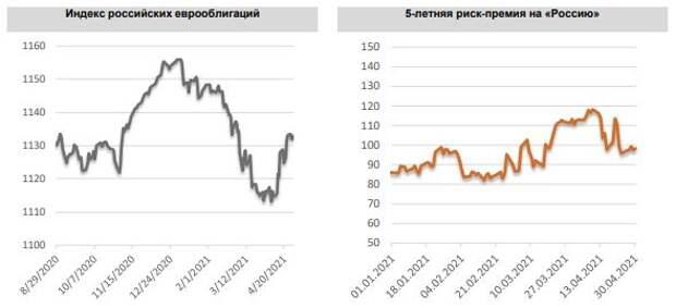 ФИНАМ: Еженедельный обзор: Российские евробонды продолжили отыгрывать снижение геополитических рисков