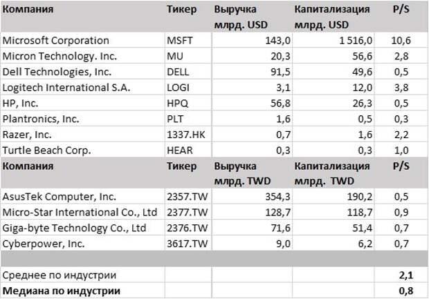 Выручка, капитализация и мультипликатор P/S компаний-аналогов