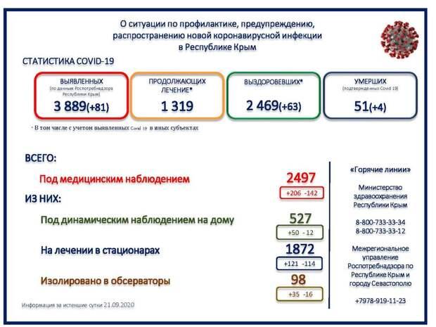 4 человека погибли от коронавируса в Крыму за сутки