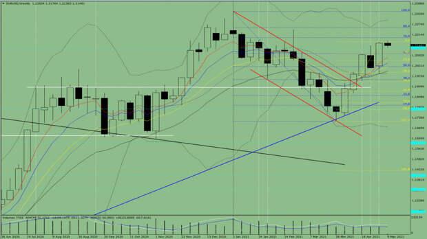 Технический анализ на неделю, с 10 до 15 мая, по валютной паре EUR/USD