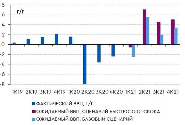Динамика квартального ВВП в двух сценариях