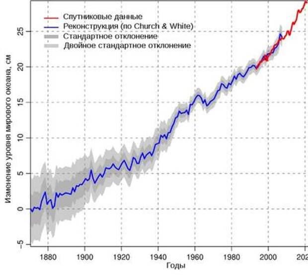 """""""Всемирный потоп"""" ожидается к 2100 году"""