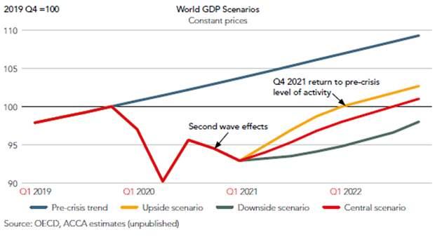 Мировой ВВП может вернуться к докризисным значениям не раньше 2022 года