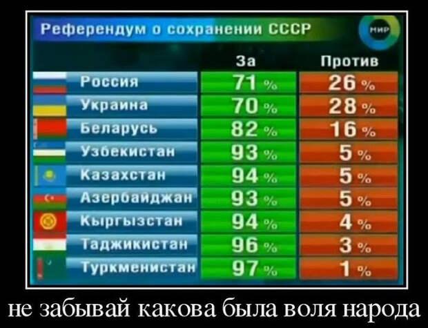 """В 1991 г. Украина голосовала не за """"незалежность"""", а за сохранение маленького СССР"""