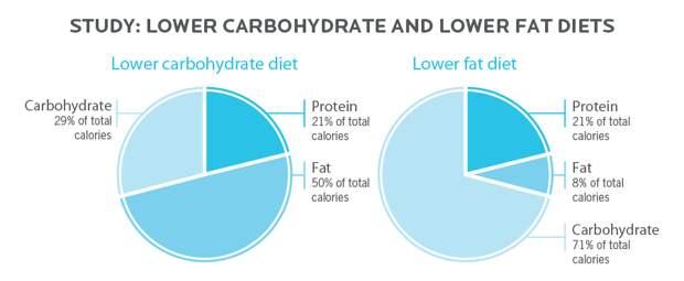 Гид по сахару: сколько можно есть сахара без вреда для здоровья