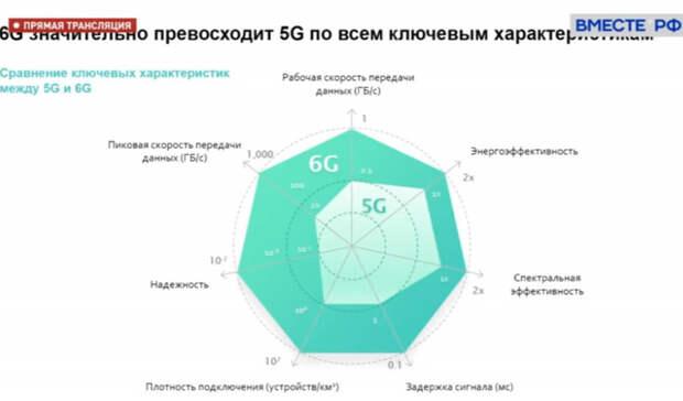 Греф рассказал о «бесшовном» государстве, технологии 6G и полном аватаре человека