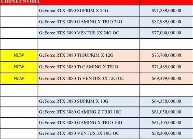3000 долларов за GeForce RTX 3080 Ti – это норма? Вьетнамский ритейлер назвал стоимость трех моделей MSI на базе RTX 3080 Ti