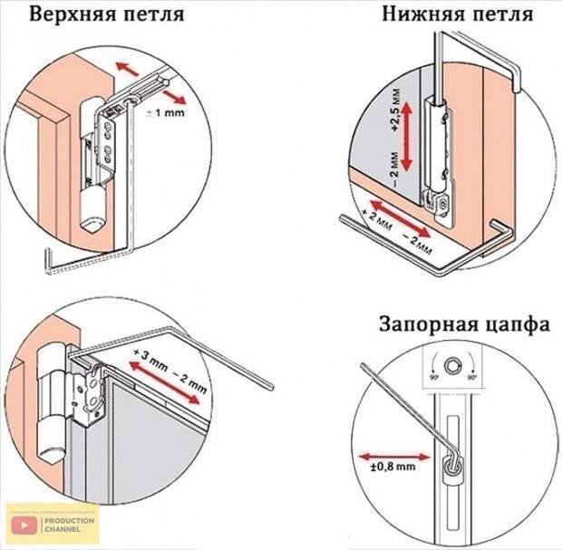 Как отрегулировать балконную пластиковую дверь своими руками