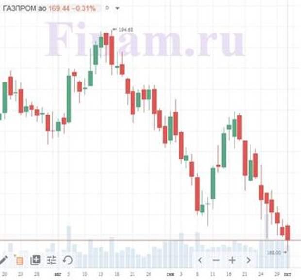 Рынок США готов к продолжению роста