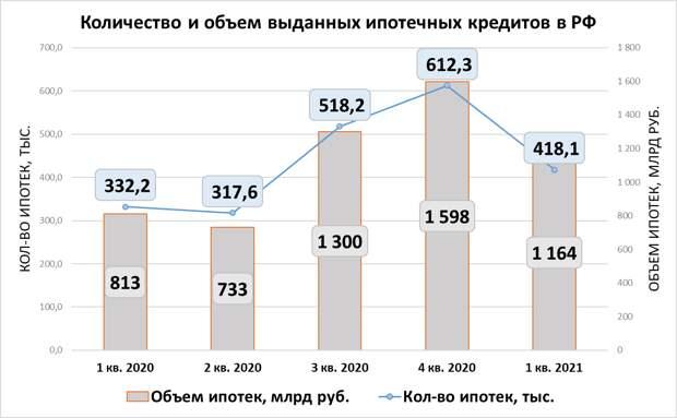 Россияне берут ипотеку на 20 лет в размере семи годовых зарплат