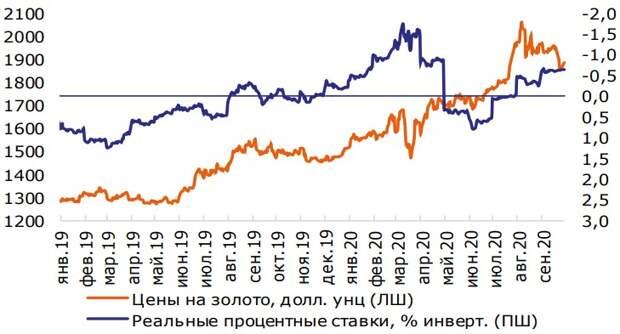 Золото и реальные процентные ставки в США