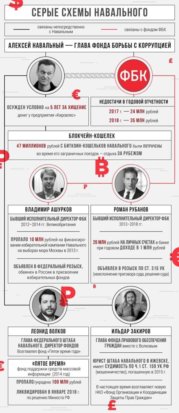 Список «лучших» подстав от Навального