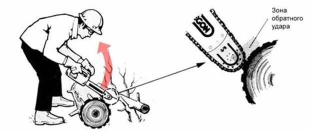 Выбираем бензопилу правильно. Советы для тех кто собирается приобрести полезный и незаменимый в хозяйстве инструмент.