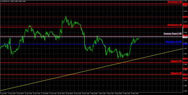 Прогноз и торговые сигналы по EUR/USD на 7 мая. Детальный разбор вчерашних рекомендаций и движения пары в течение дня.