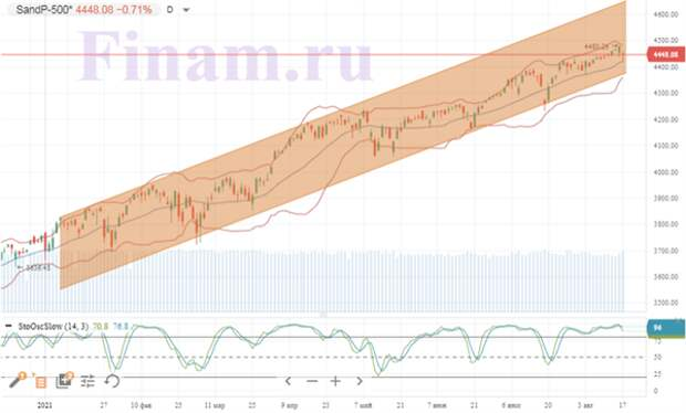 Российские индексы отступают от максимумов