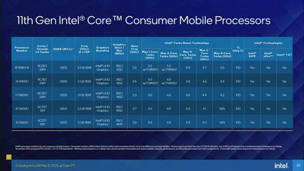 Вот такие характеристики будут у полноценных конкурентов Ryzen 5000H. Стали известны все параметры грядущих CPU Tiger Lake-H45