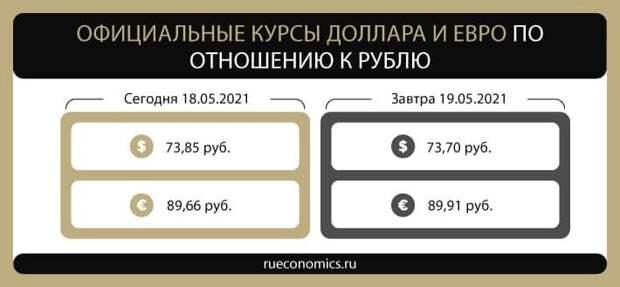 Банк России обновил официальные курсы доллара и евро