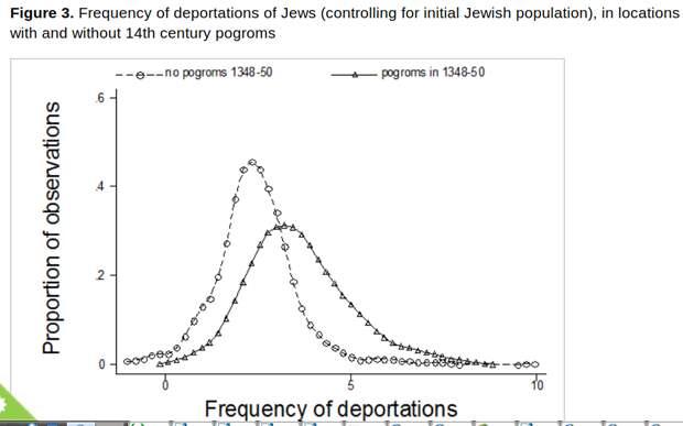 Шансы быть депортированным в лагерь уничтожения для еврея значимо различался в землях с традициями пгромов 14 в. и без таковой. Источник. op.cit