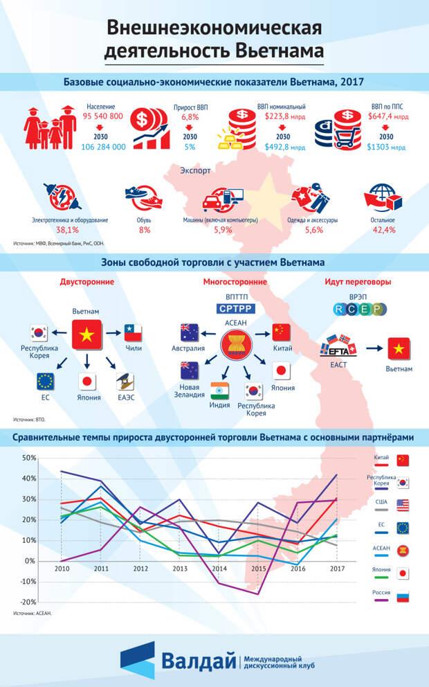 Внешнеэкономическая деятельность Вьетнама