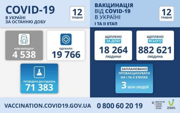Степанов: до конца года Украина получит 42 миллиона доз COVID-вакцин