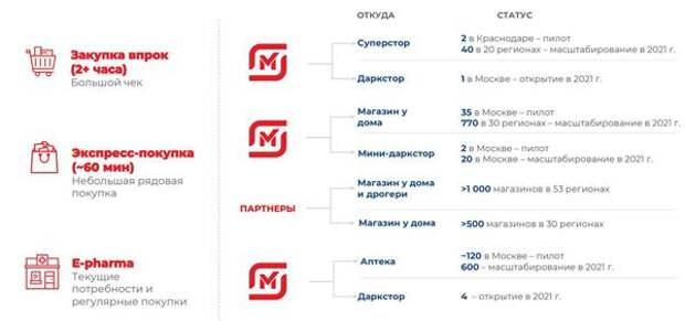 """""""Магнит"""" планирует в 2021 году получить выручку от электронной коммерции в размере 3,3 млрд рублей"""