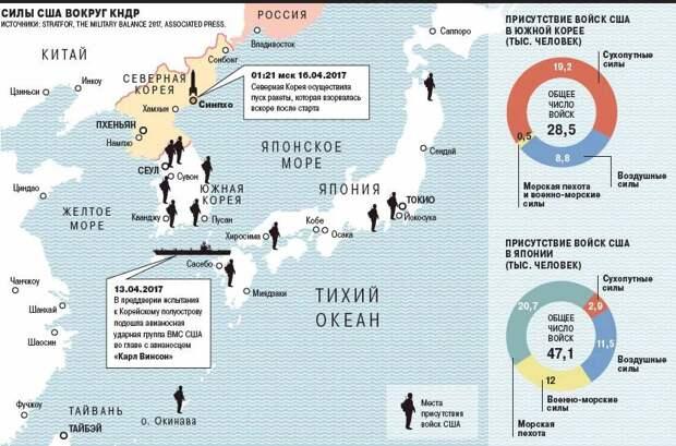 Силы США вокруг КНДР
