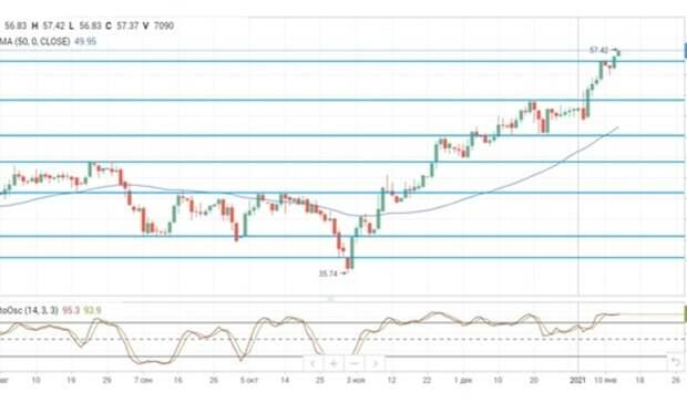 Нефтяные цены обновили максимумы после публикации позитивных данных отAPI