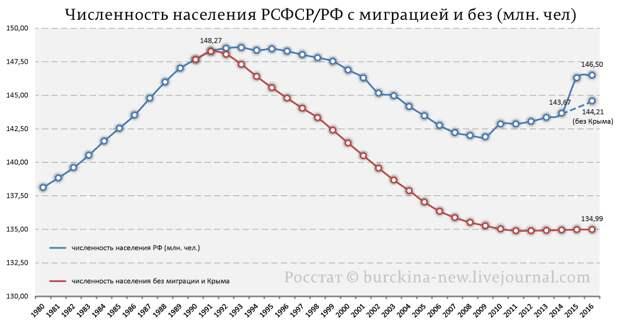 Численность-населения-РСФСР-РФ-с-миграцией-и-без-(млн