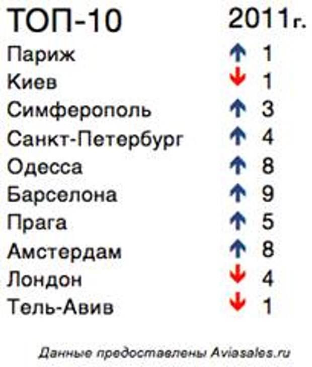 Поисковик AviaSales.ru назвал топ-10 направлений на майские праздники