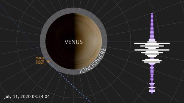 В атмосфере Венеры зафиксировали неожиданные радиосигналы