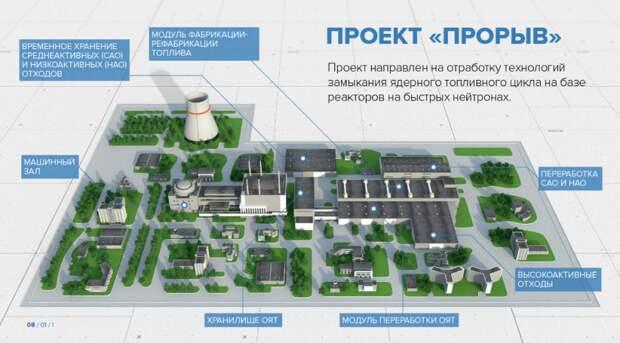"""""""Вечный ядерный двигатель"""": мечта человечества о бесконечной энергии сбывается в России..."""