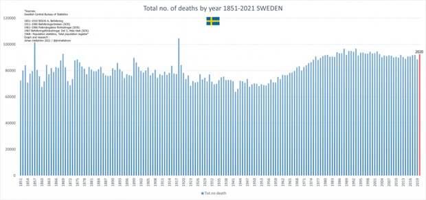 Первые статданные за 2020 год свидетельствуют - никакой пандемии нет и не было