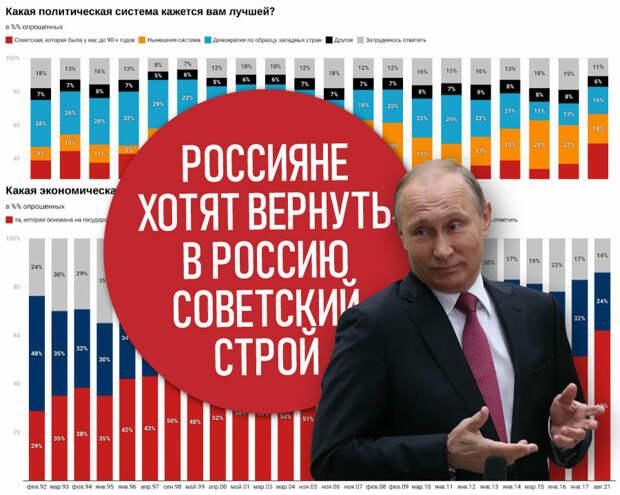 """Россияне """"наелись"""" рынка с капитализмом и желают вернуться в СССР"""
