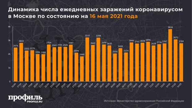 В России выявлено 8554 новых случая COVID-19