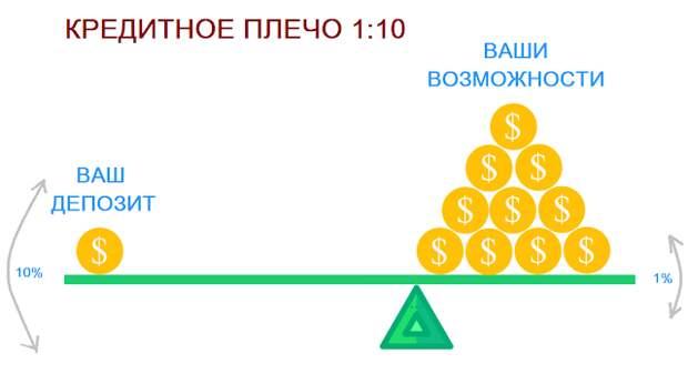 Кредитное плечо торговля на рынке Форекс