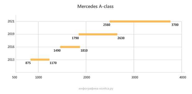 От полутора до трех: на сколько подорожали автомобили с 2013 года