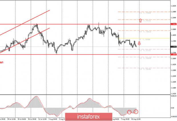 Аналитика и торговые сигналы для начинающих. Как торговать валютную пару EUR/USD 11 августа? Анализ сделок понедельника.