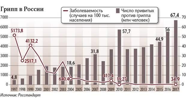 Как Путин эпидемии гриппа победил