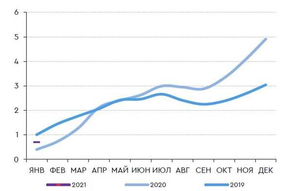 Накопленный рост цен с начала года, %