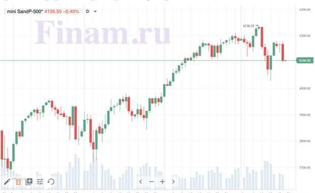 фьючерс на S&P 500