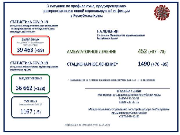 Коронавирус в Крыму и Севастополе: Последние новости, статистика на 20 апреля 2021 года