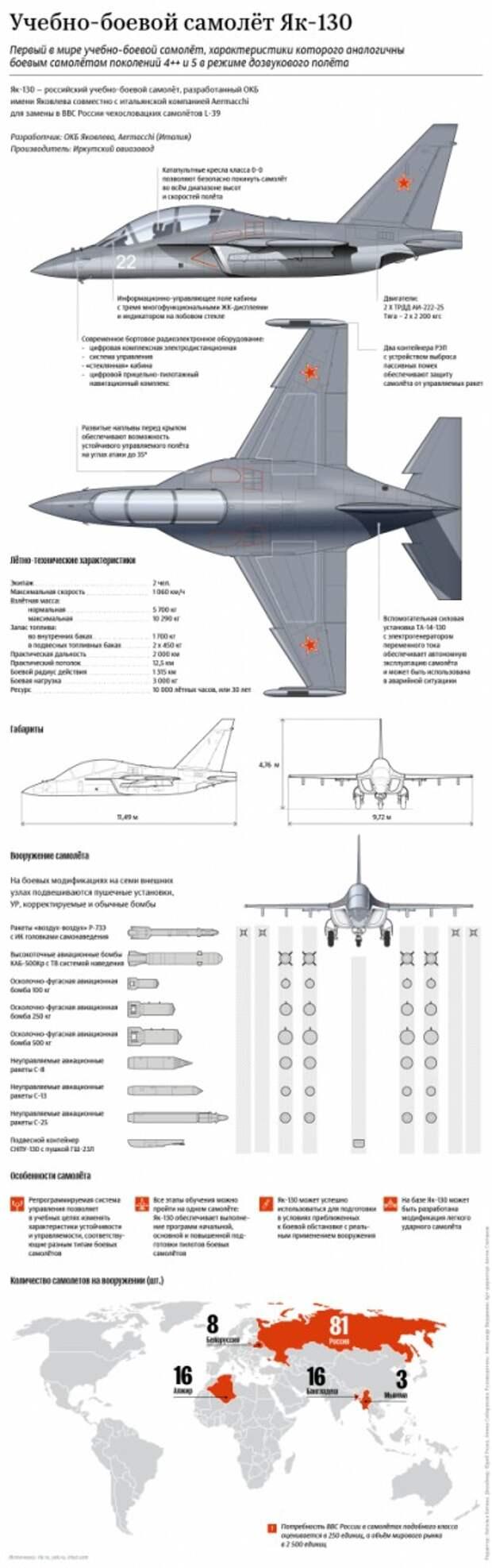 Страны Латинской Америки заинтересовались самолетами Як-130 и Як-152