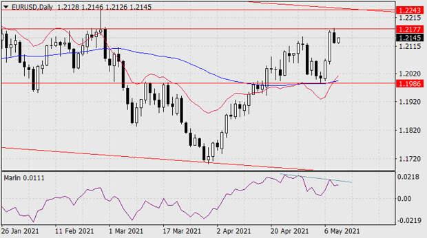 Прогноз по EUR/USD на 11 мая 2021 года