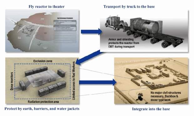 Пентагон начал разработку мобильных ядерных реакторов для военных