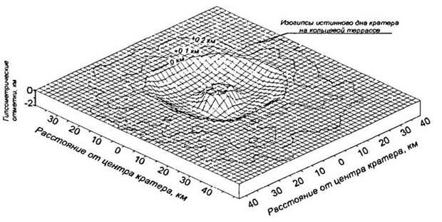 Стереопроекция поверхности истинного дна Пучеж-Катунской астроблемы