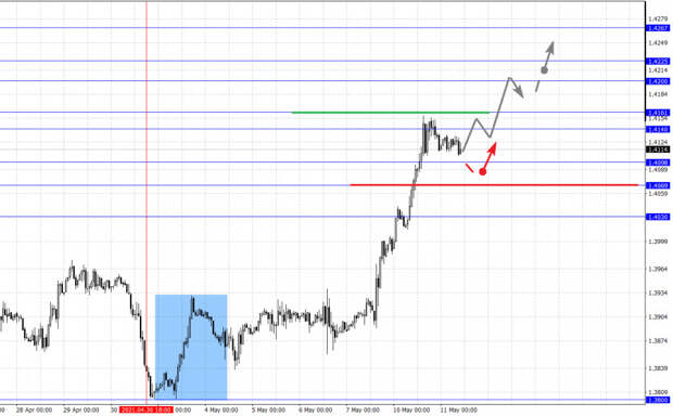 Фрактальный анализ основных валютных пар на 11 мая